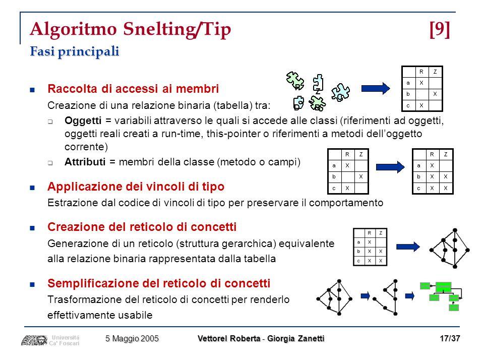 Algoritmo Snelting/Tip [9]